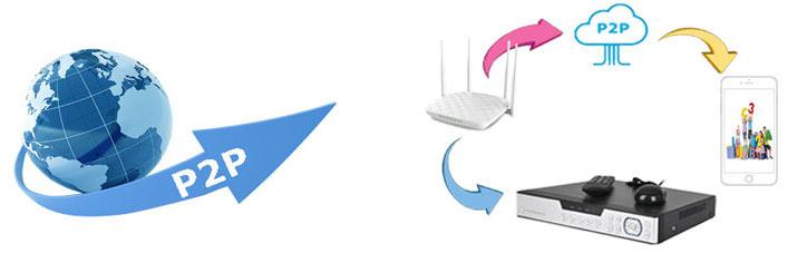 دانلود نرم افزار دوربین مداربسته آموزش انتقال تصویر بدون نیاز به آی پی استاتیک